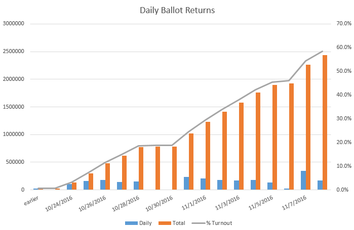 dailyreturns