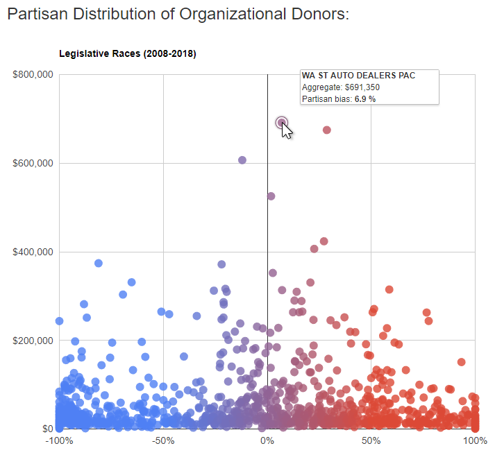 Partisan Donors (2008-18)