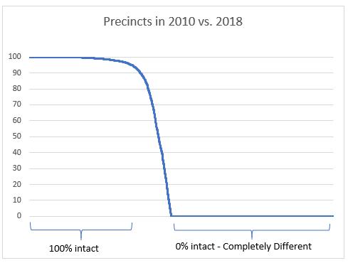 PrecinctDecay2010-2018