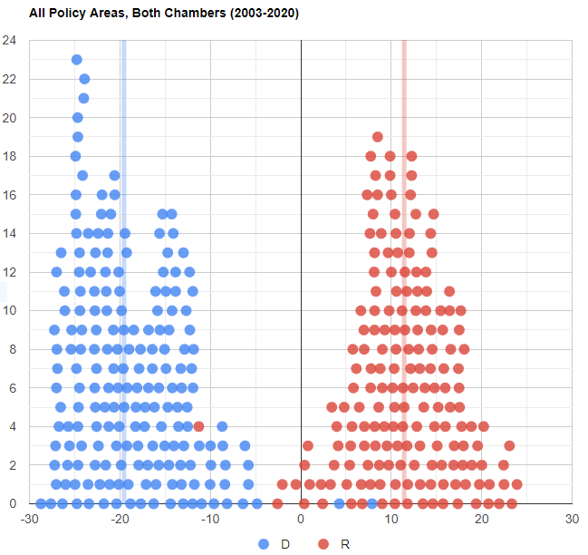 Partisan Leaderboard - All Policy Areas, Both Chambers (2013-2020)