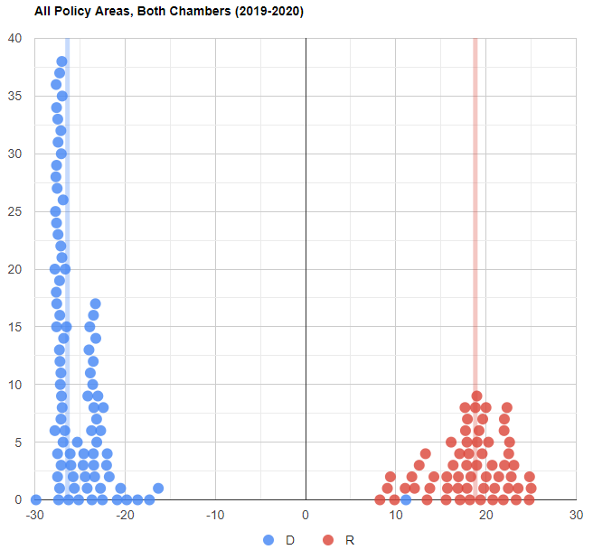 Partisan Leaderboard - All Policy Areas, Both Chambers (2019-2020)